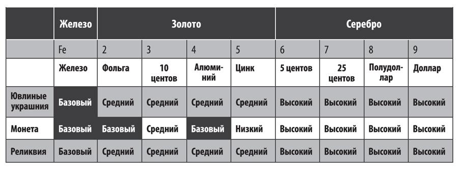 Таблица соответствия дискриминации Фишер Ф11