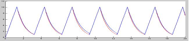 Схема сигнала  от катушки и на катушку импульсного металлоискателя
