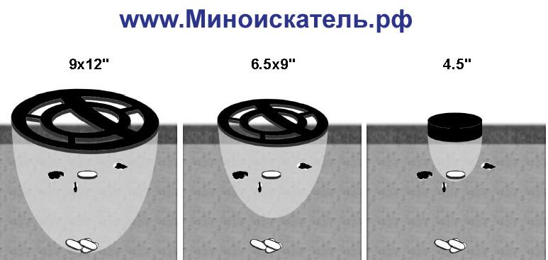Различные размеры катушек, разница при поиске
