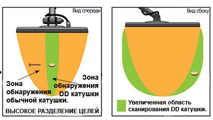 Моно и DD катушки - разница сигналов - фото2