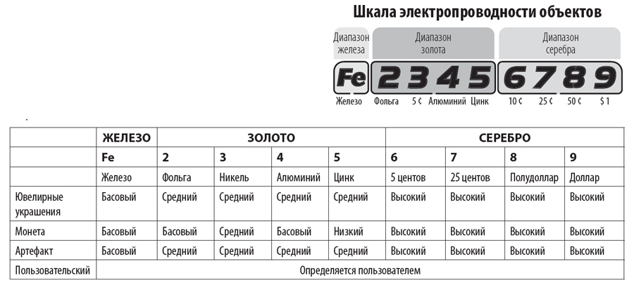 Таблица соответствия дискриминации Фишер Ф22