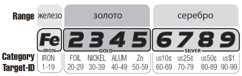 Различные значения чисел VDI для Fisher F22