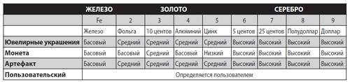 Таблица соответствия дискриминации Фишер Ф44