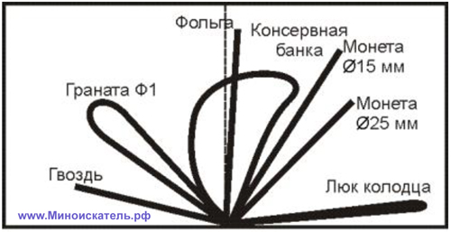 Годограф , отображаемый на дисплее АКА Кондор 3м